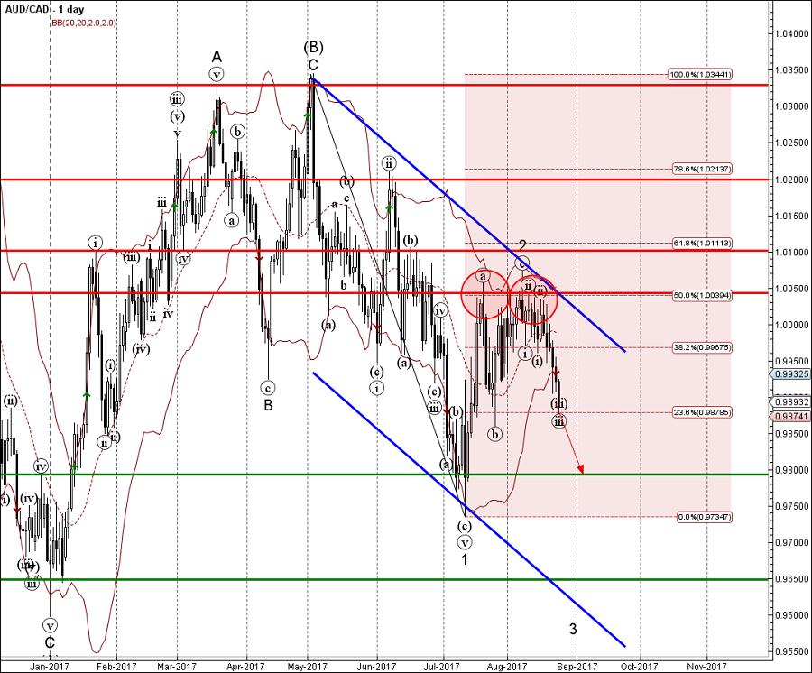 Correlation — Indicators and Signals — TradingView