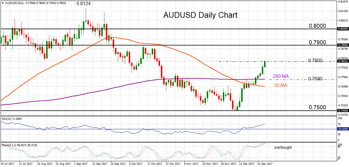 AUD/USD in bullish phase at 2-month high | FOREX EU