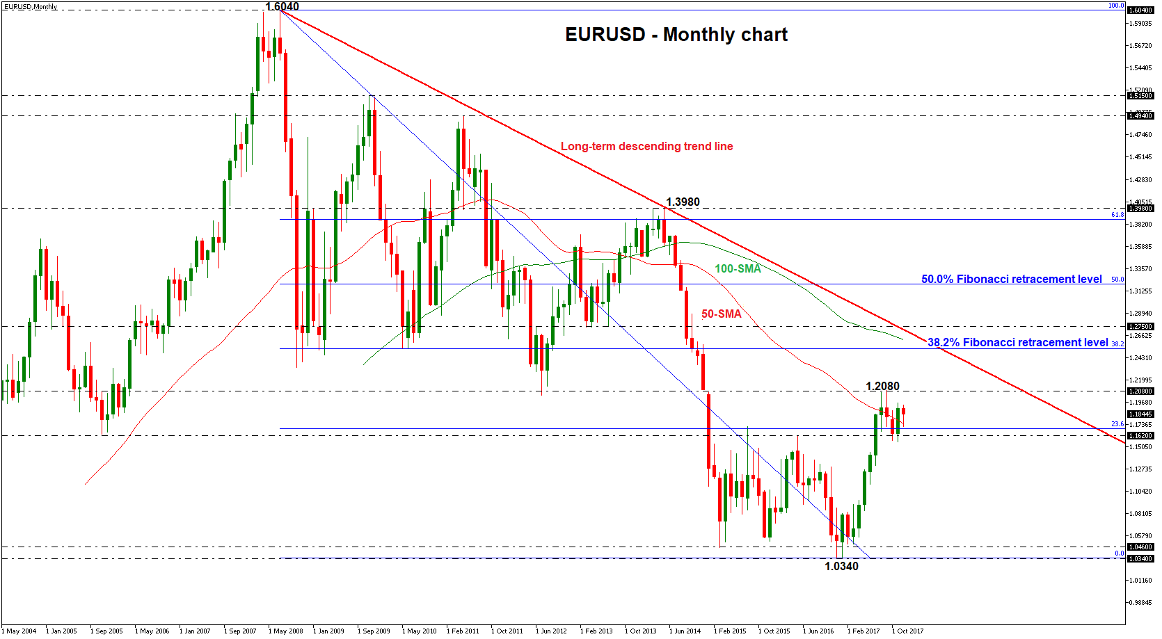Eurusd technical analysis 2018 outlook forex eu eurusd monthly chart 2017 nvjuhfo Images