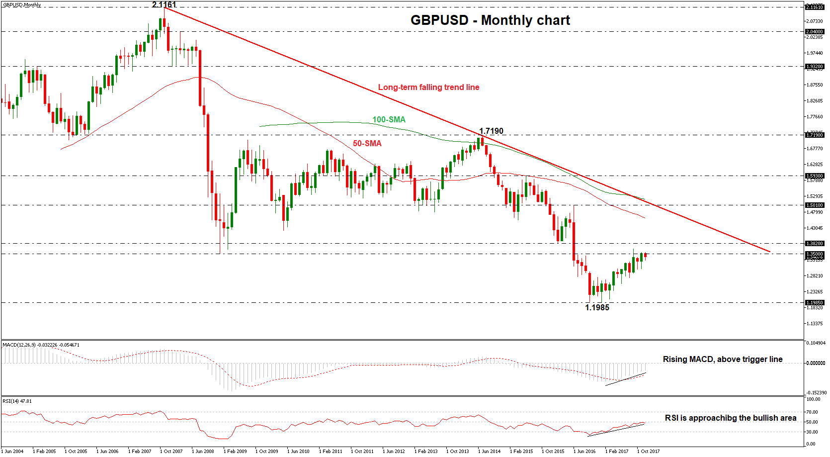 Gbp usd technical outlook forex