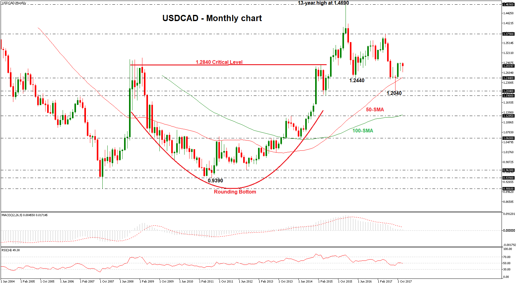 Usd Cad Monthly Chart 2018