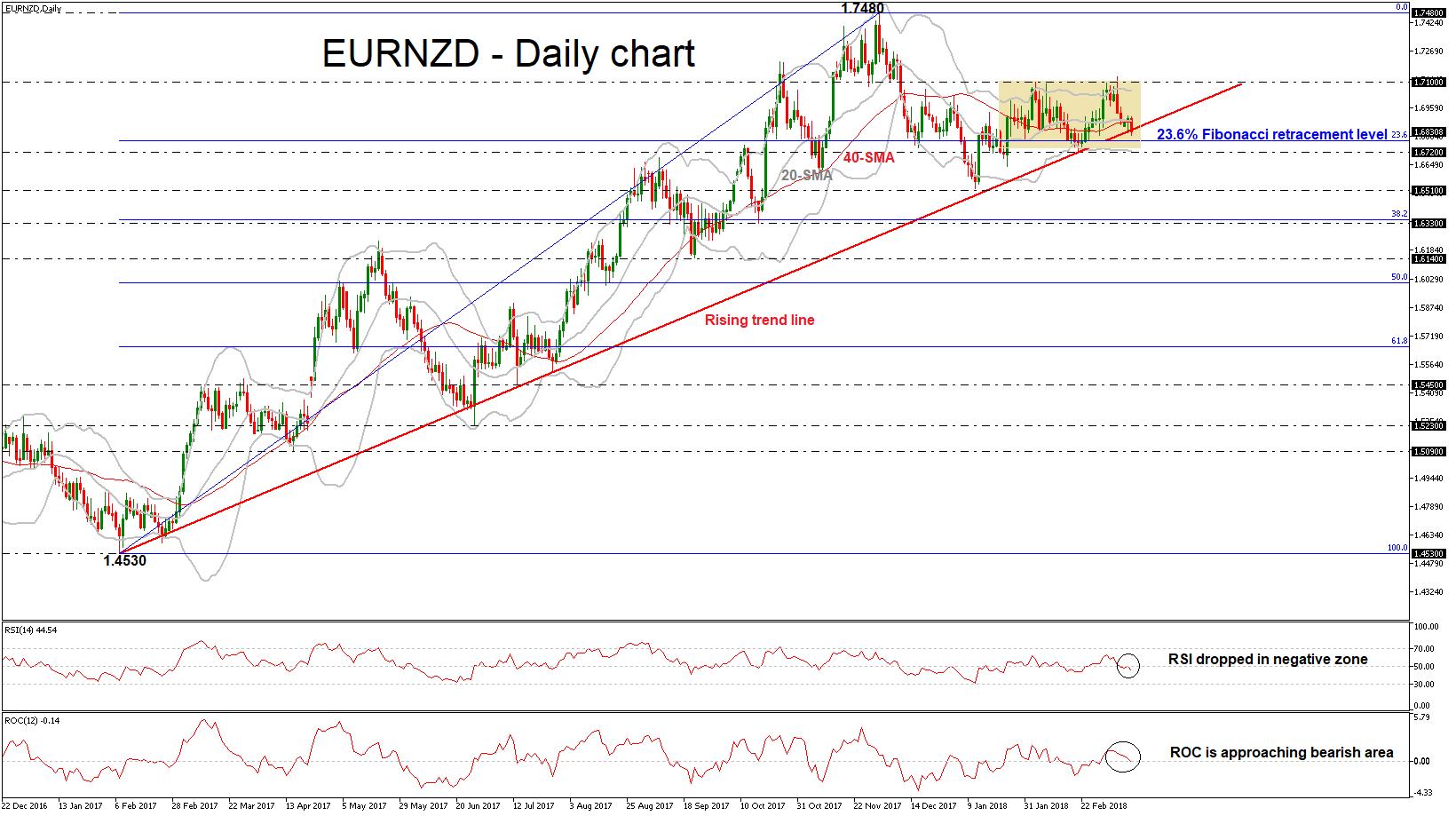 Euro Dollar Kiwi Forex 13032018