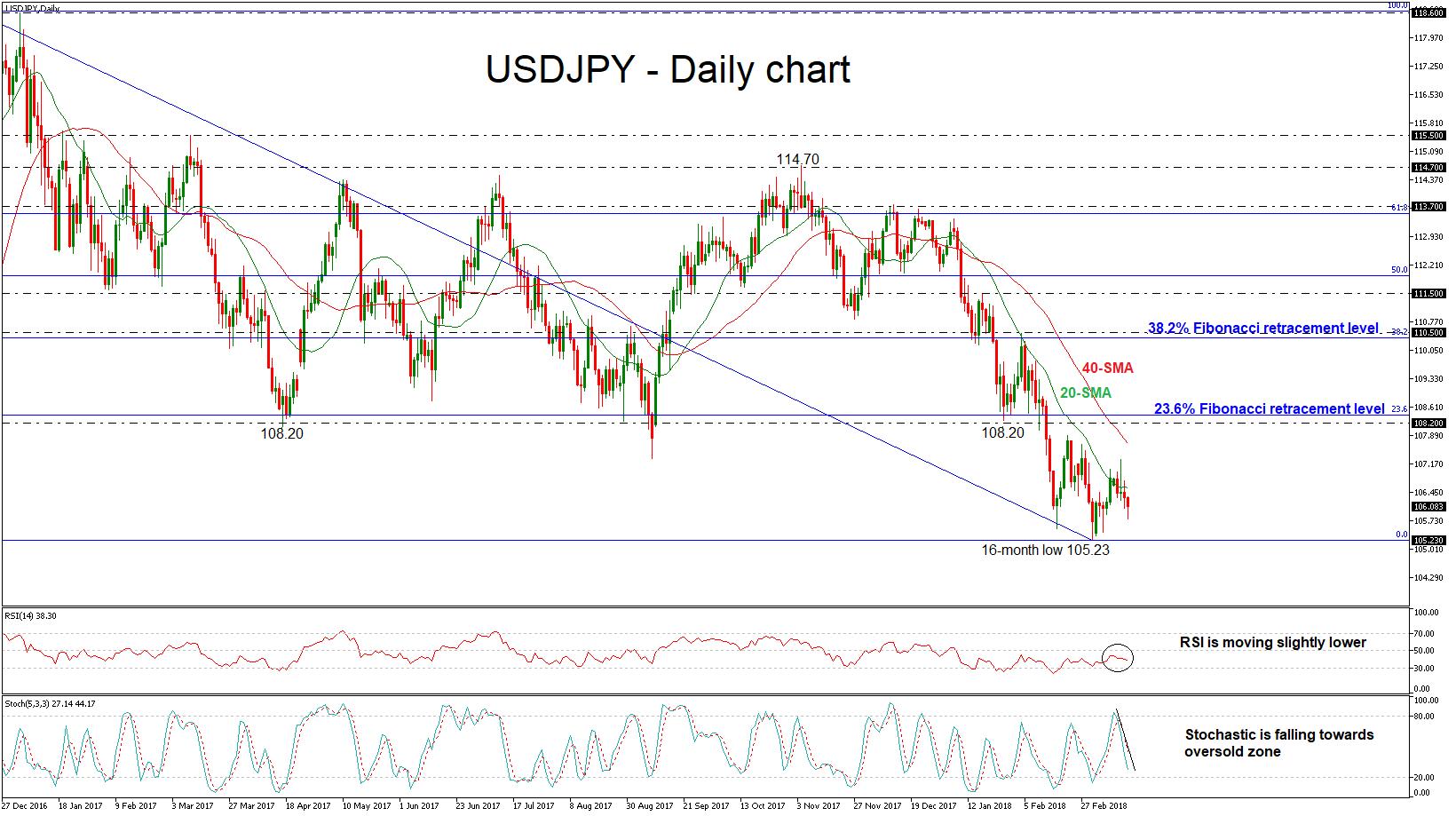 USD/JPY Forex 15MAR2018
