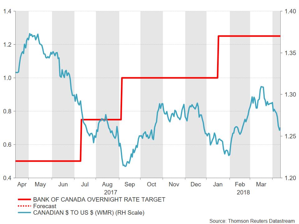Bank of Canada BoC