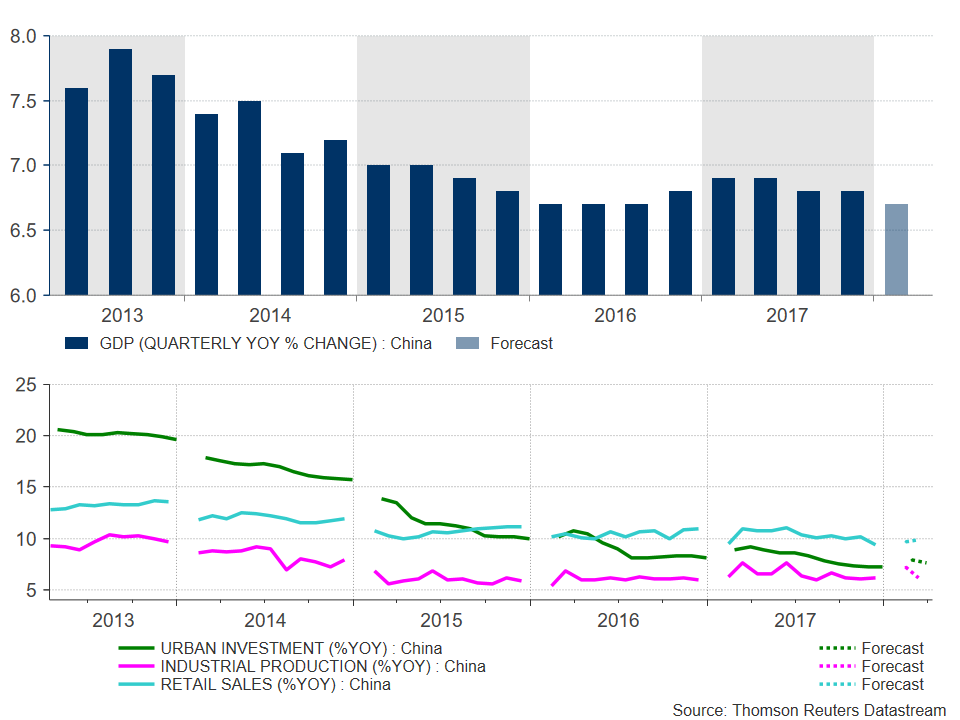 China GDP 2013-2018