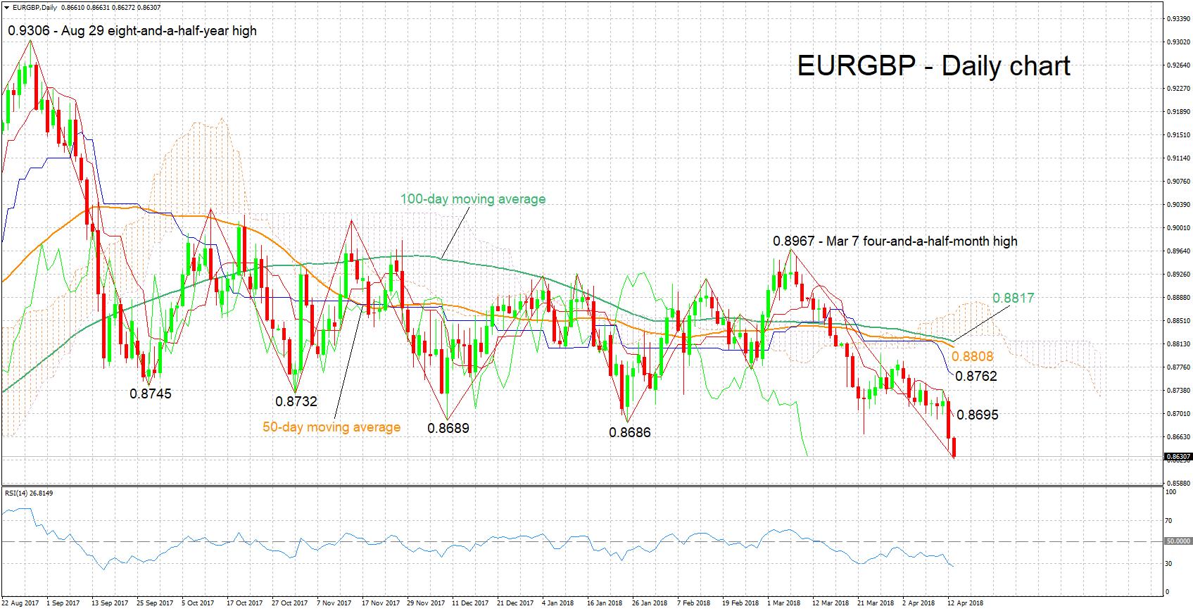 EUR/GBP Forex 13 42018