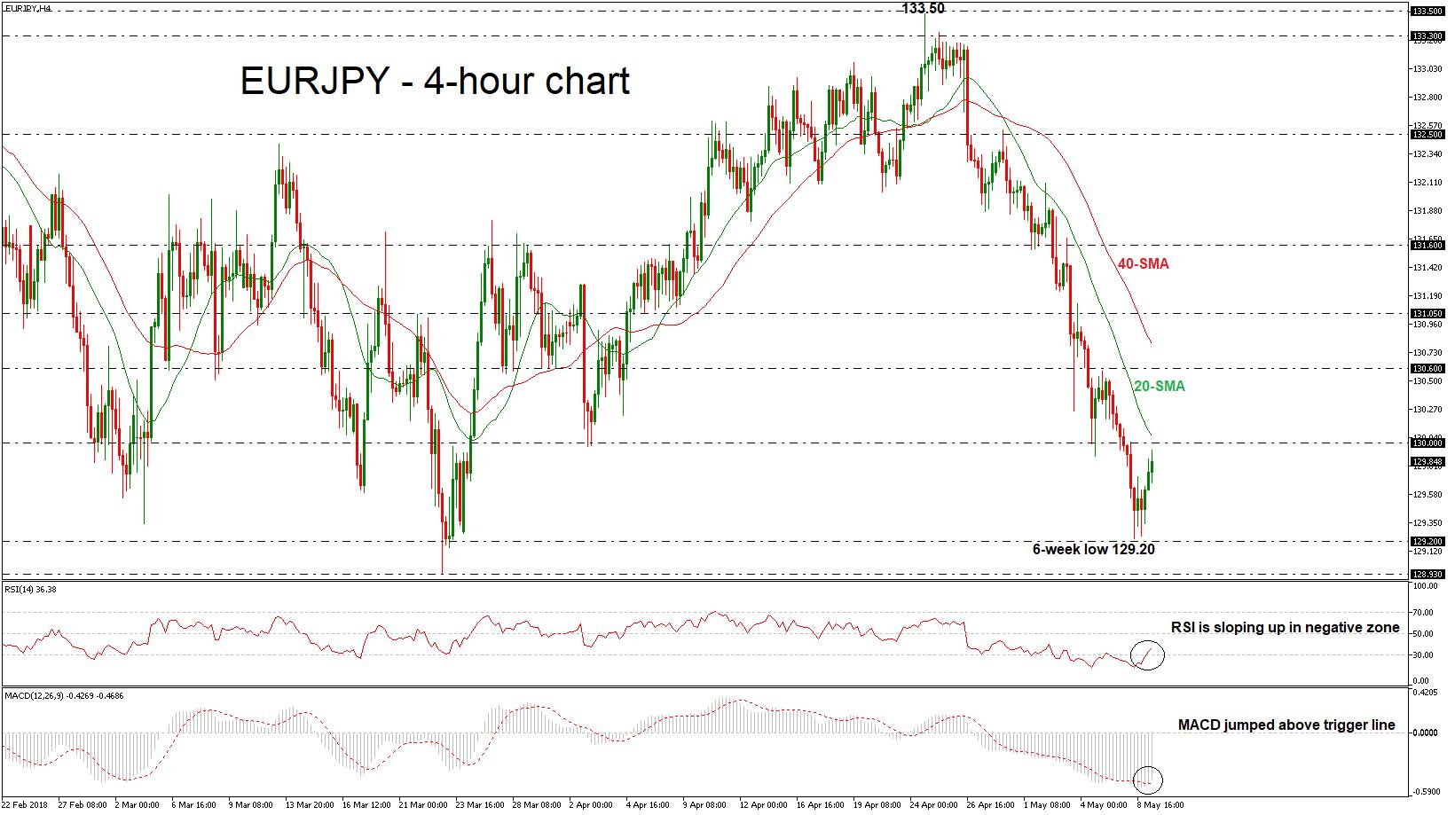 EUR/JPY Forex 09052018