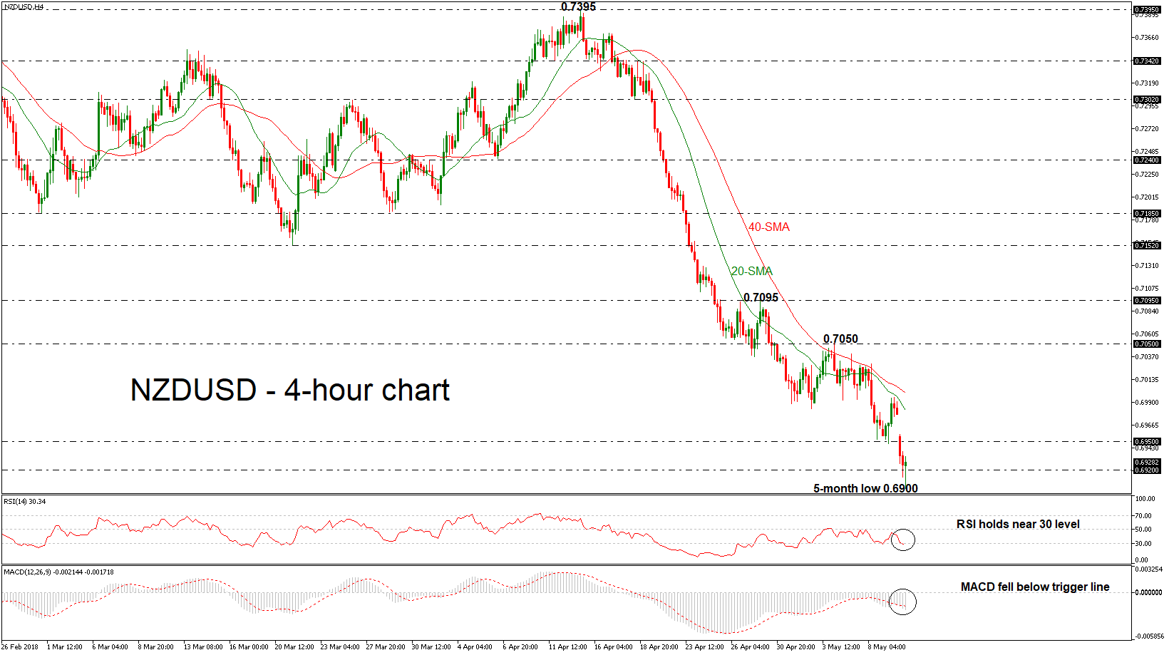 NZD/USD forex 10052018