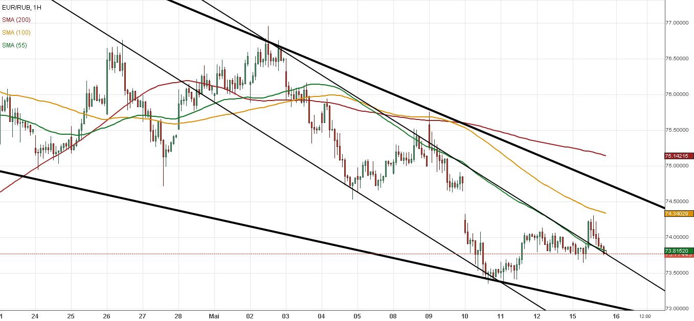 eur/rub euro ruble 15052018