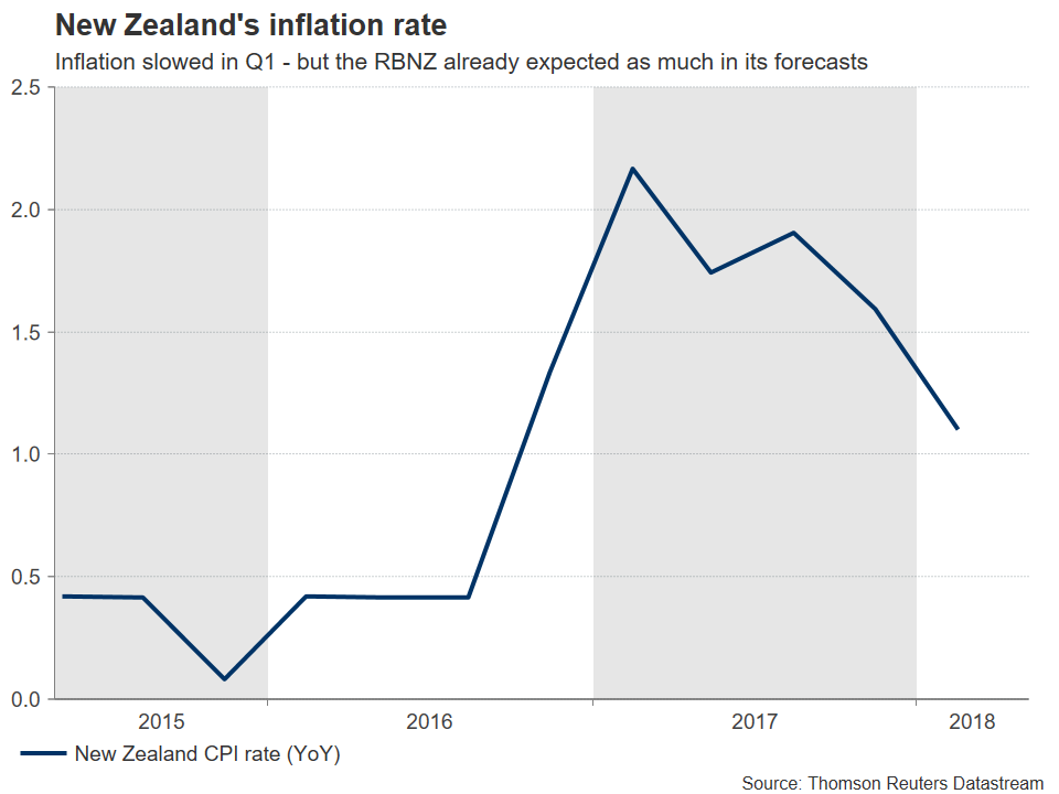 new zealand inflation rate 2015-2018