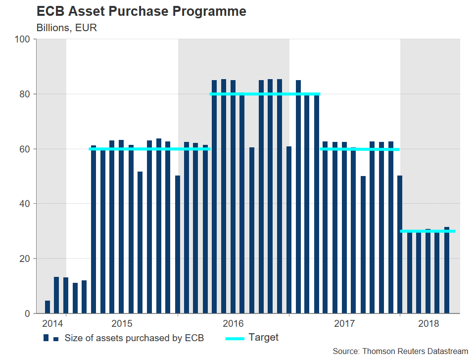 ECB European Central Bank Purchase