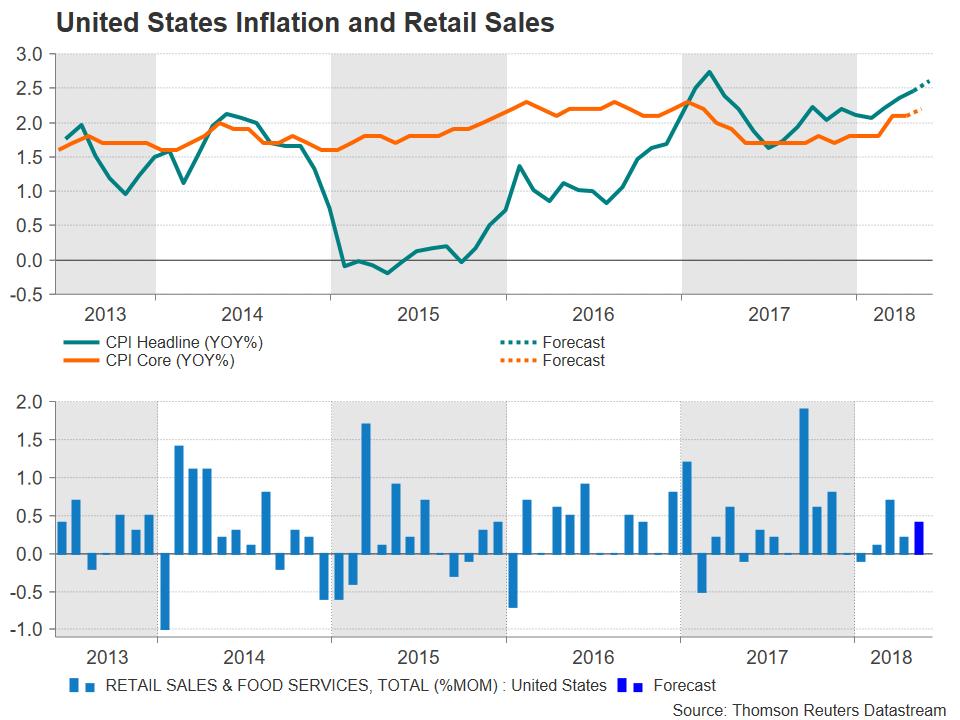 CPI Inflation United States