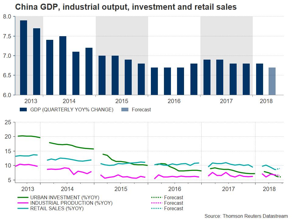 China GDP 2018