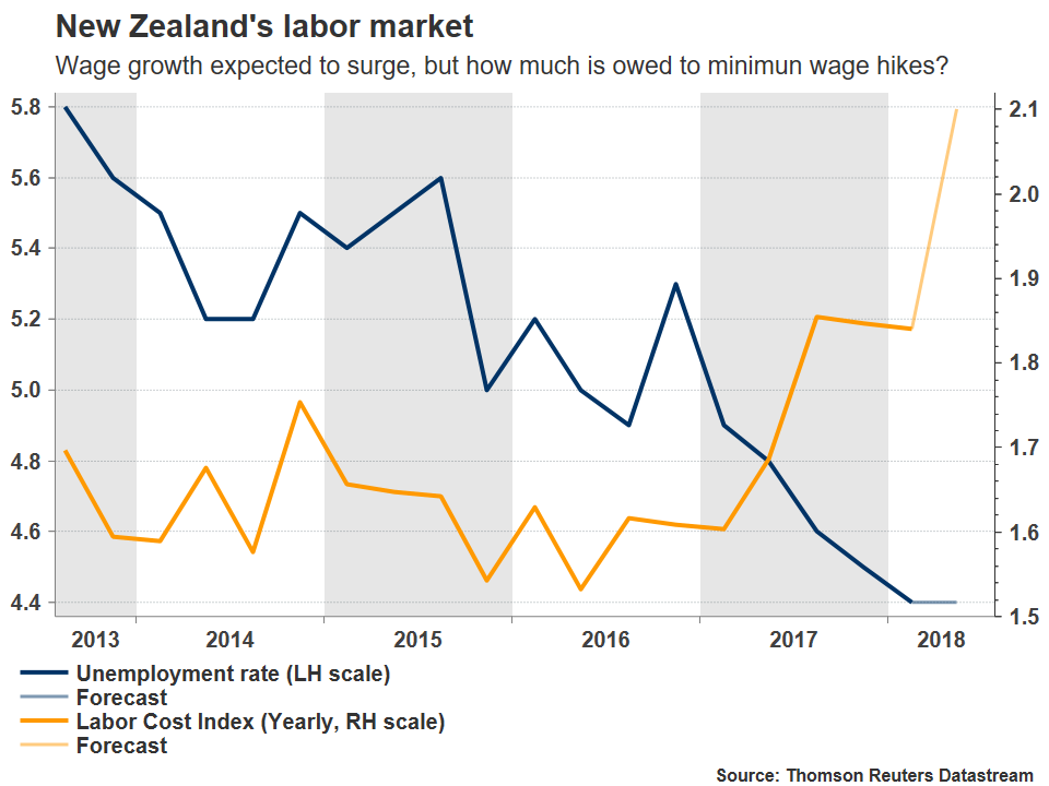 Kiwi Dollar At Risk From New Zealand S Employment Data