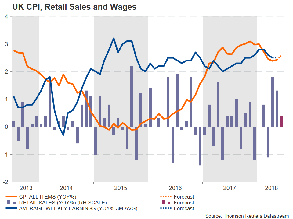 UK CPI AWE Retail Sales