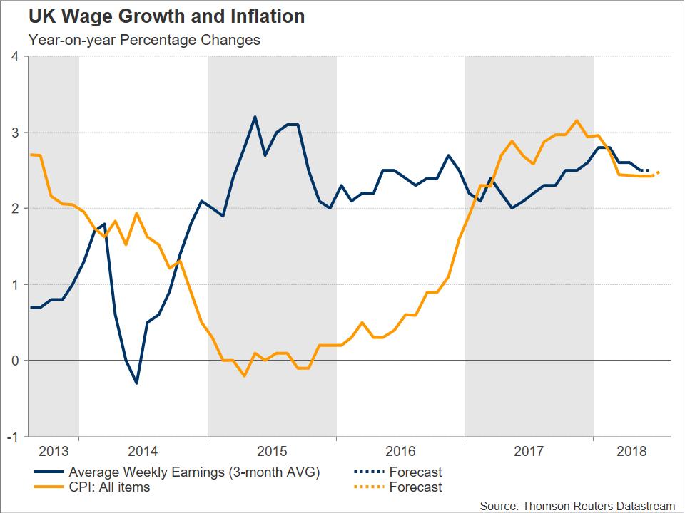 Inflation Grande Bretagne