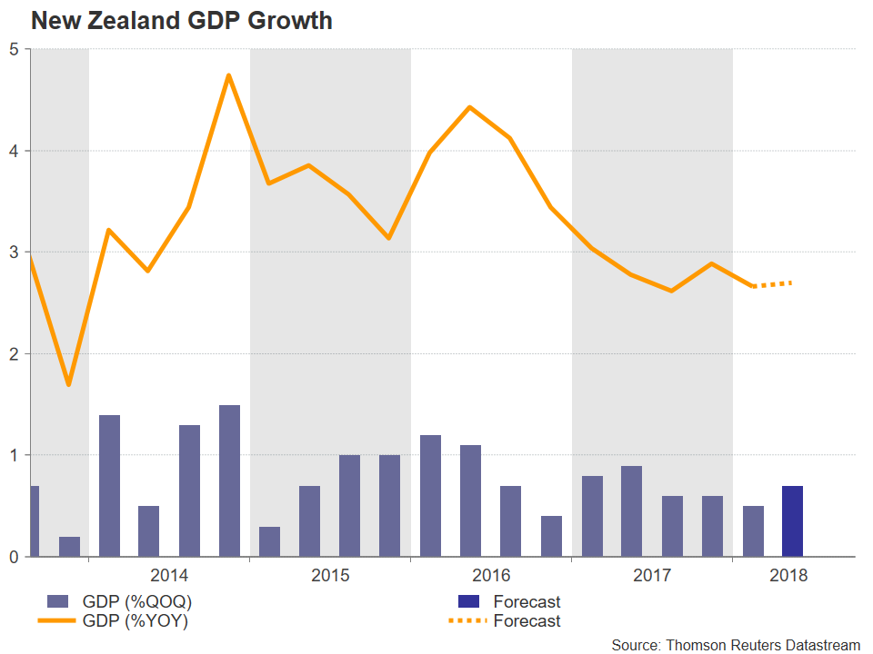 PIB Nouvelle Zélande