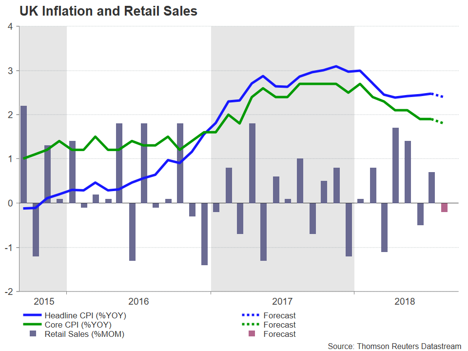 UK CPI RS Inflation