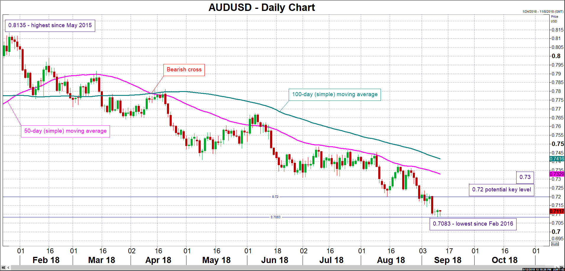 aud/usd forex dollar 12092018