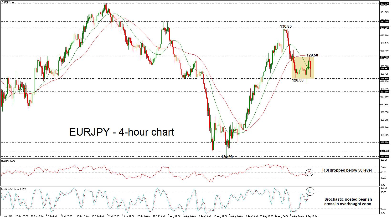 Eur Jpy Lacks Clear Direction In Near