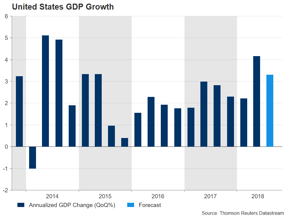 US GDP Forex 2014-2018