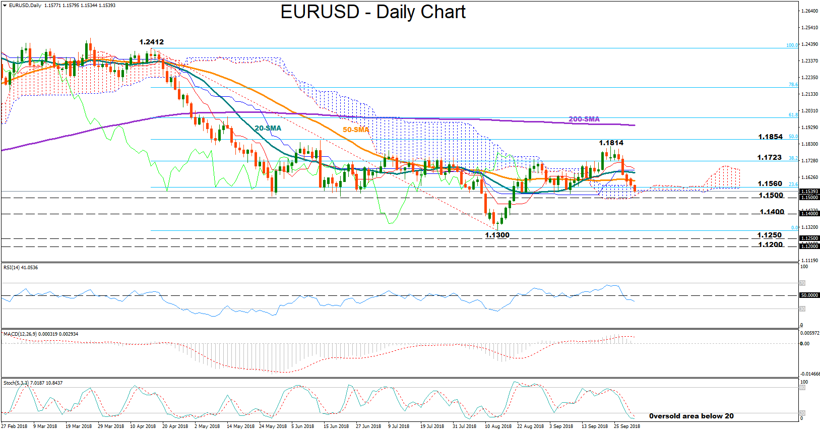 eur/usd forex 02102018