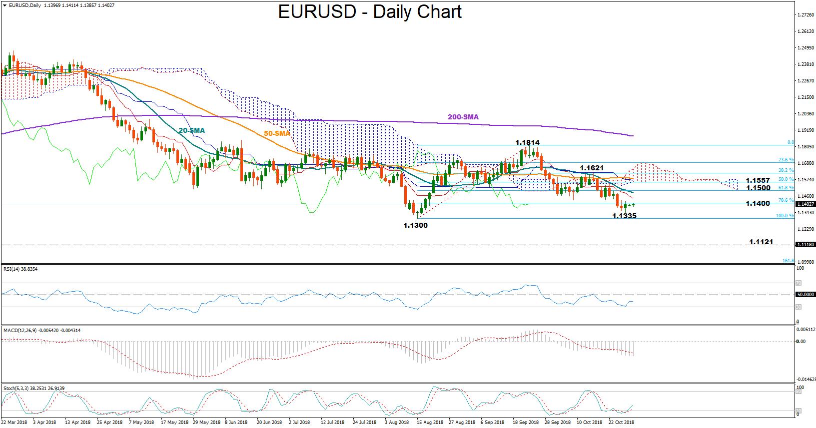 euro dollar forex 29102018