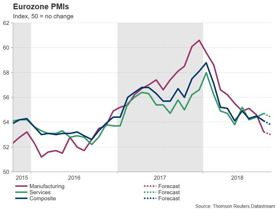 eurozone PMI 2015-2018