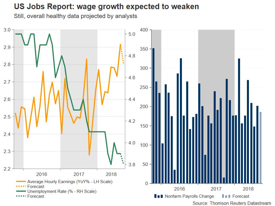 us jobs data