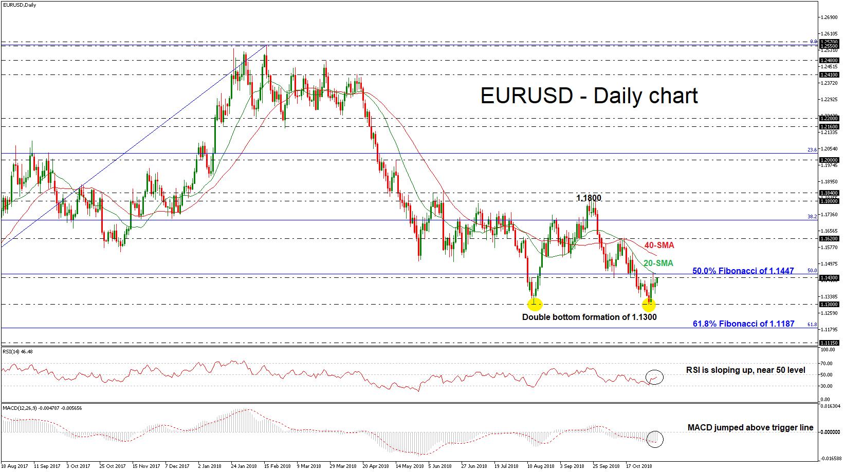 eur/usd forex 06112018