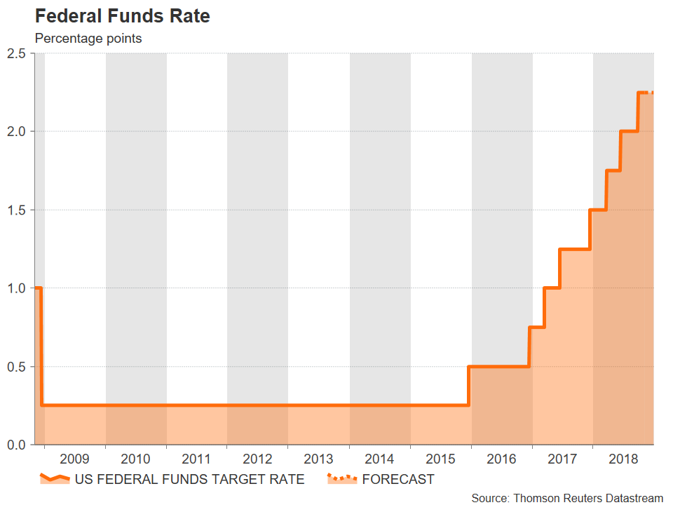fed funds target rate