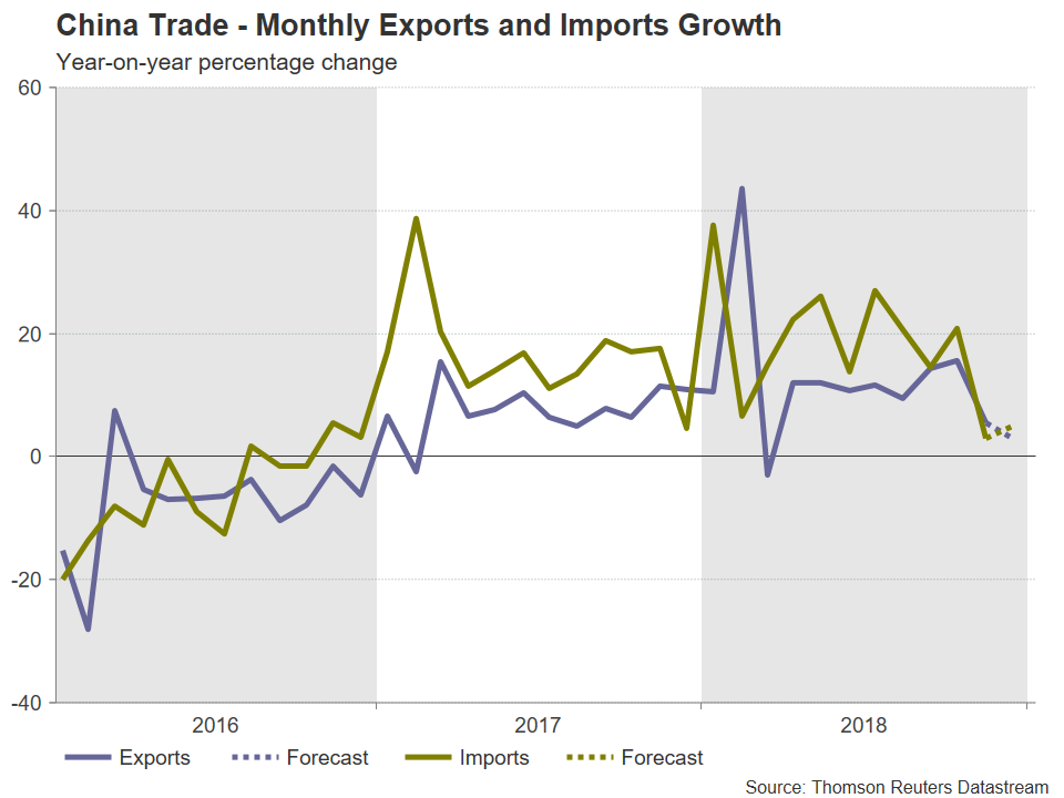 Chine Exportations Importations