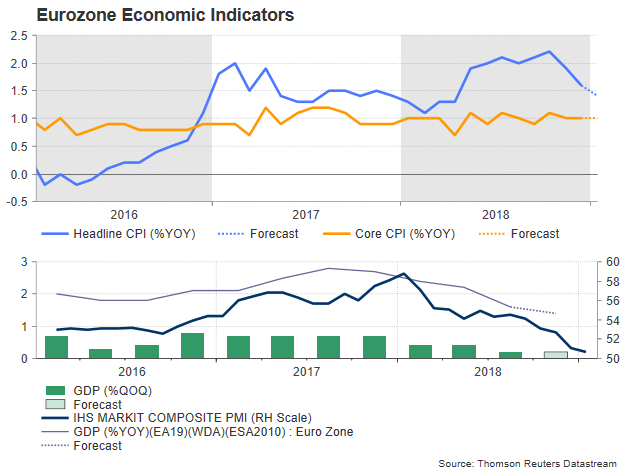 Zone Euro PIB Inflation