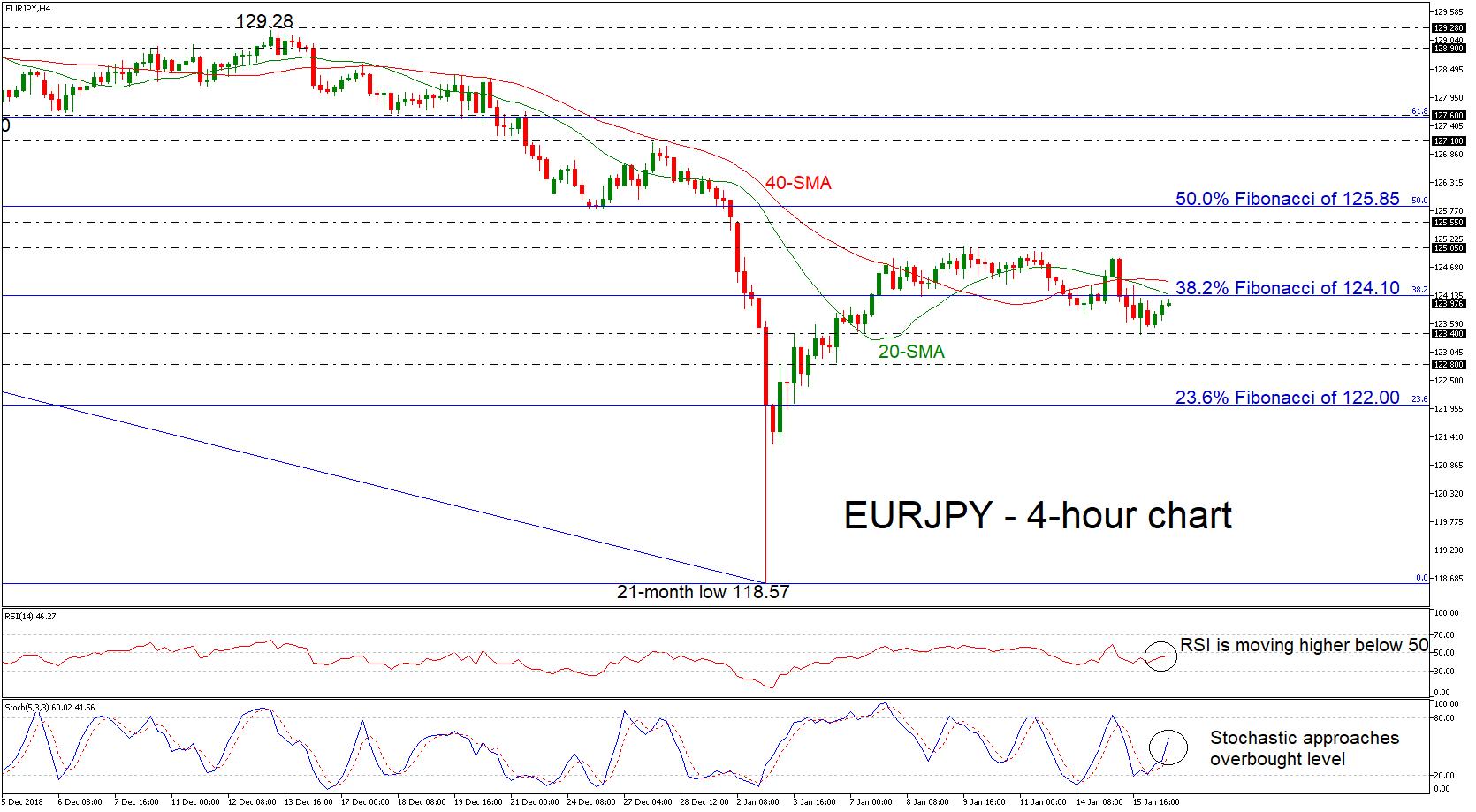 eur/jpy forex 16012019