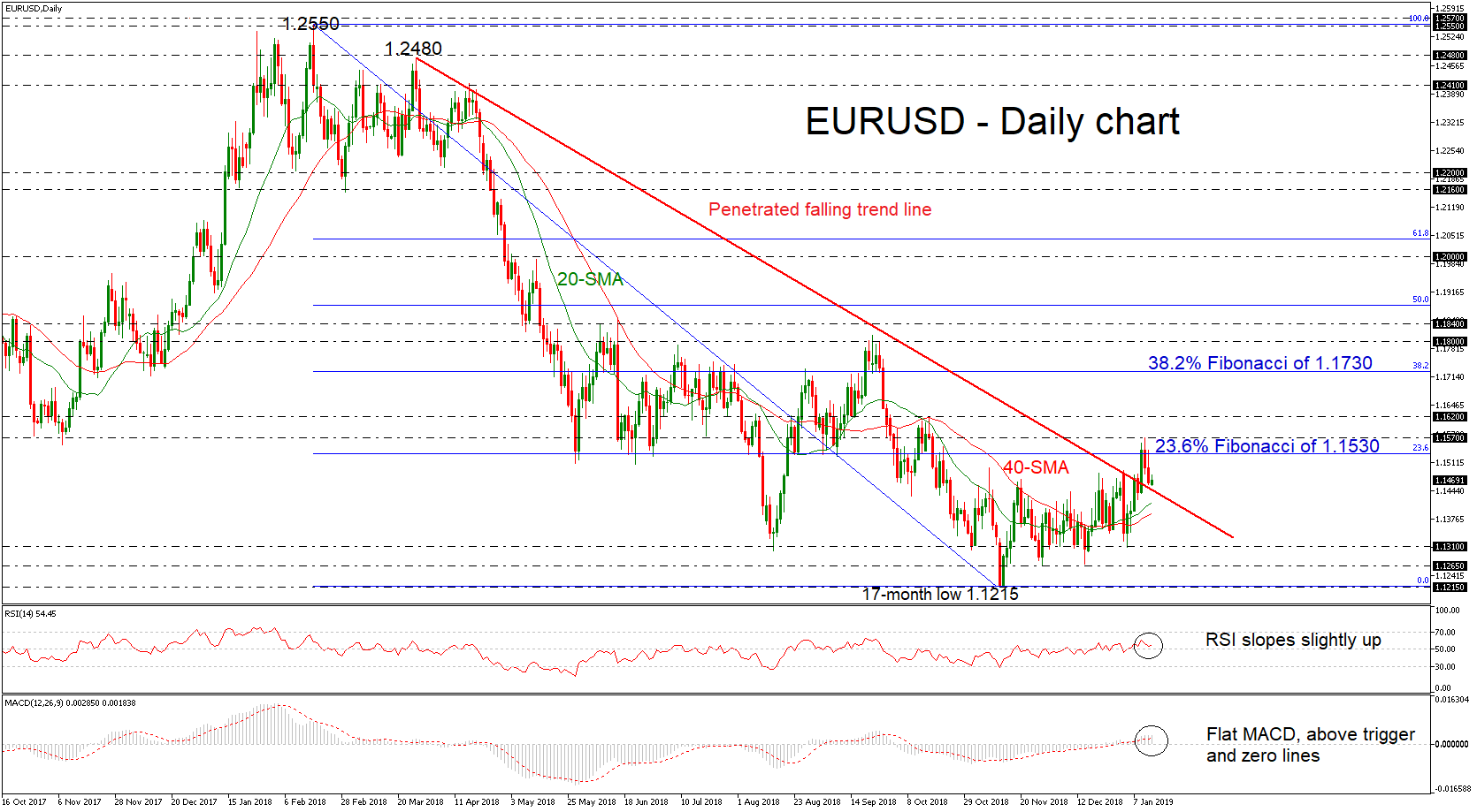 eur/usd forex 14012019