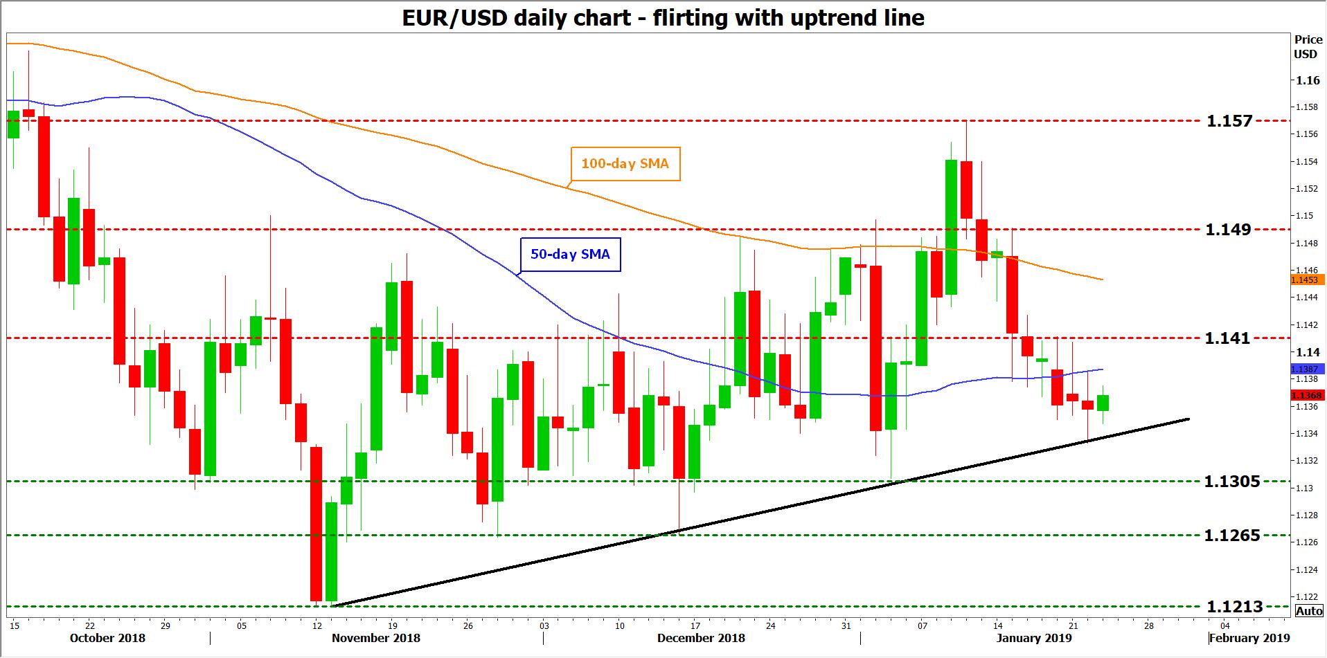 eur usd forex 23012019
