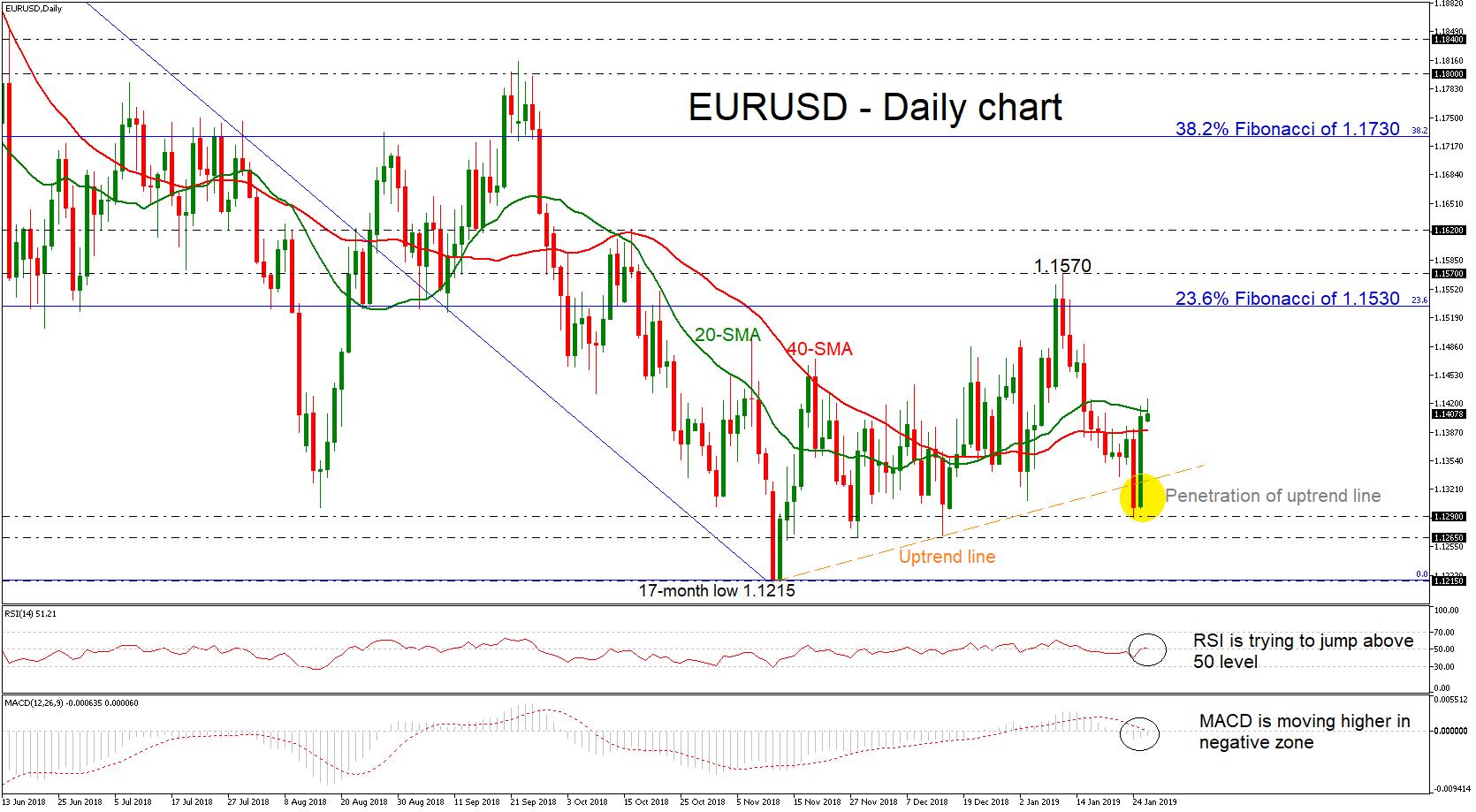 eur/usd forex 28012019