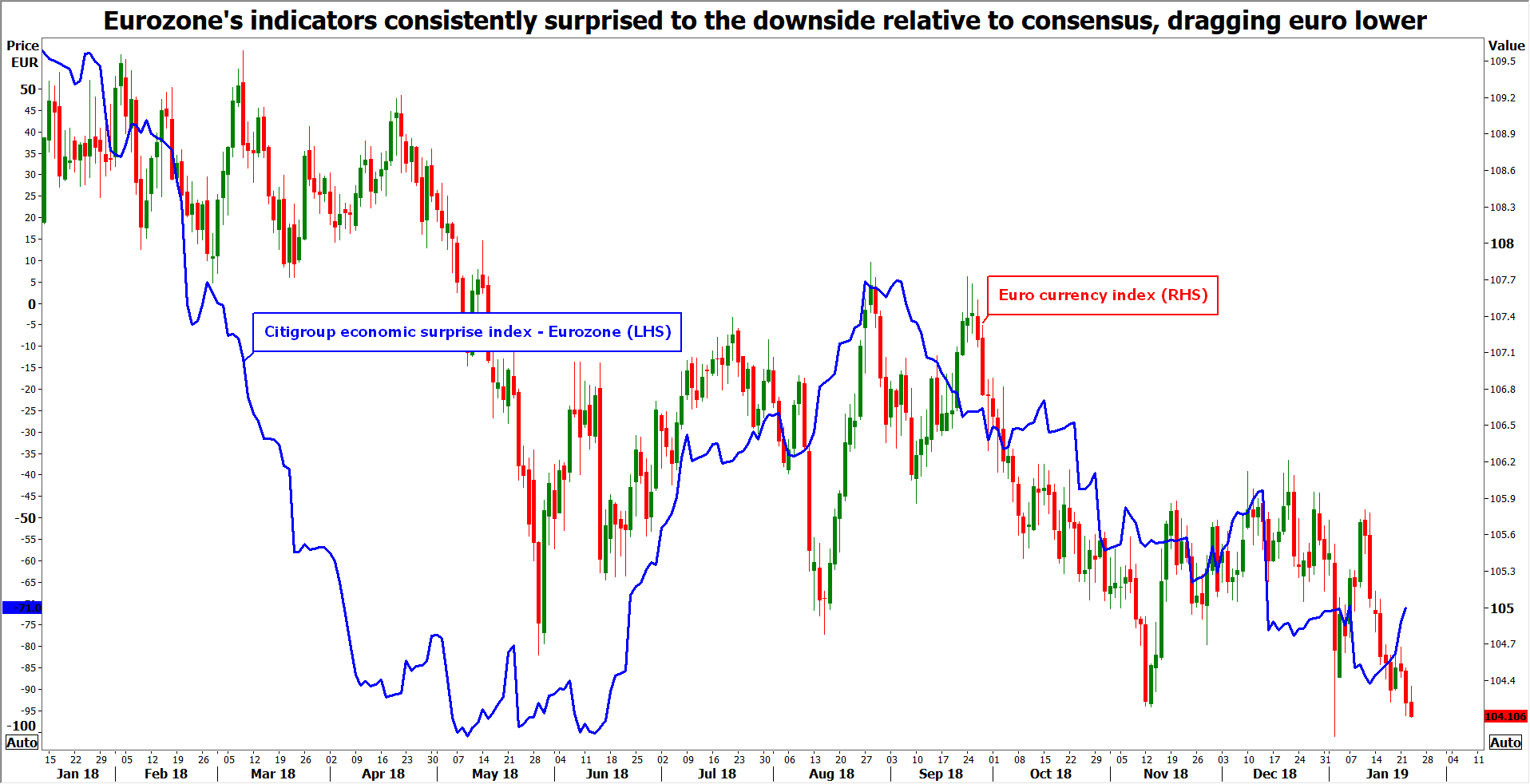 Indices économiques zone euro