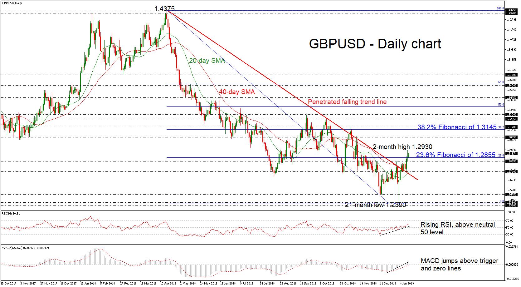 gbp/usd forex 15012019