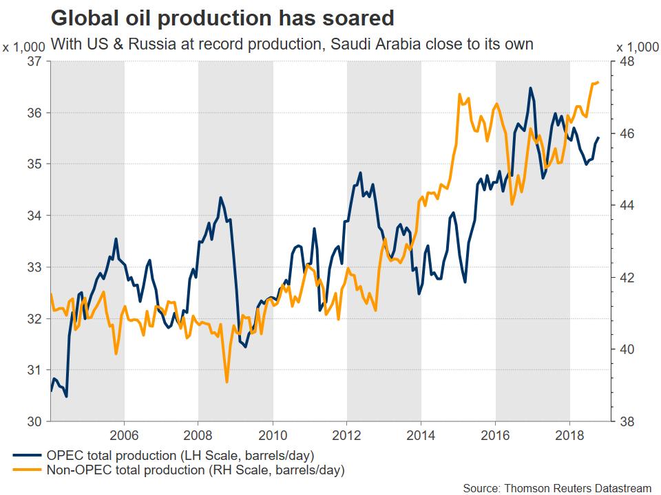 Production Mondiale Pétrole Brut