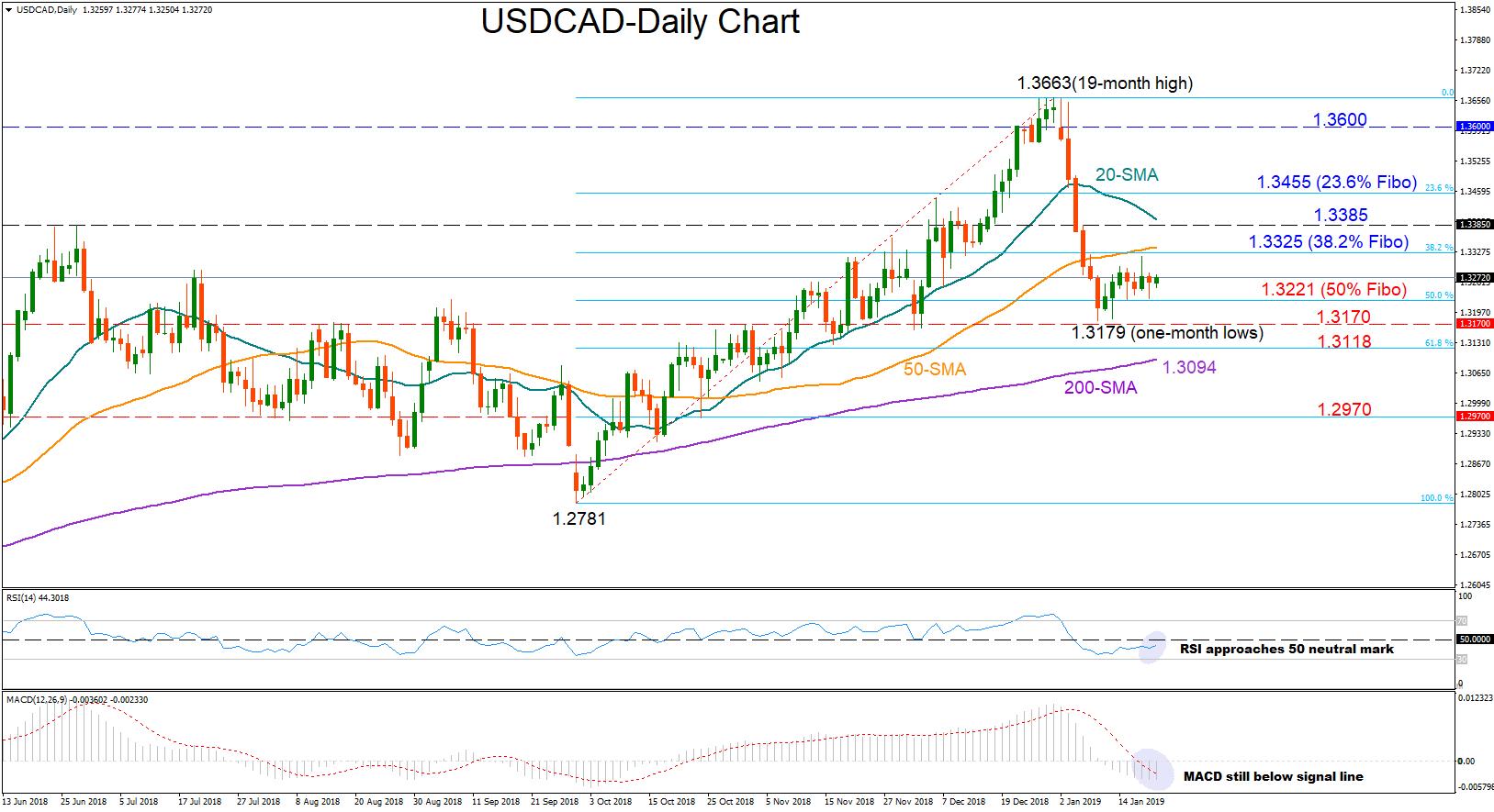 usd/cad dollar forex 21012019