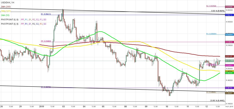 USD/DKK 1H Chart: Pair targets lower trend line | FOREX EU