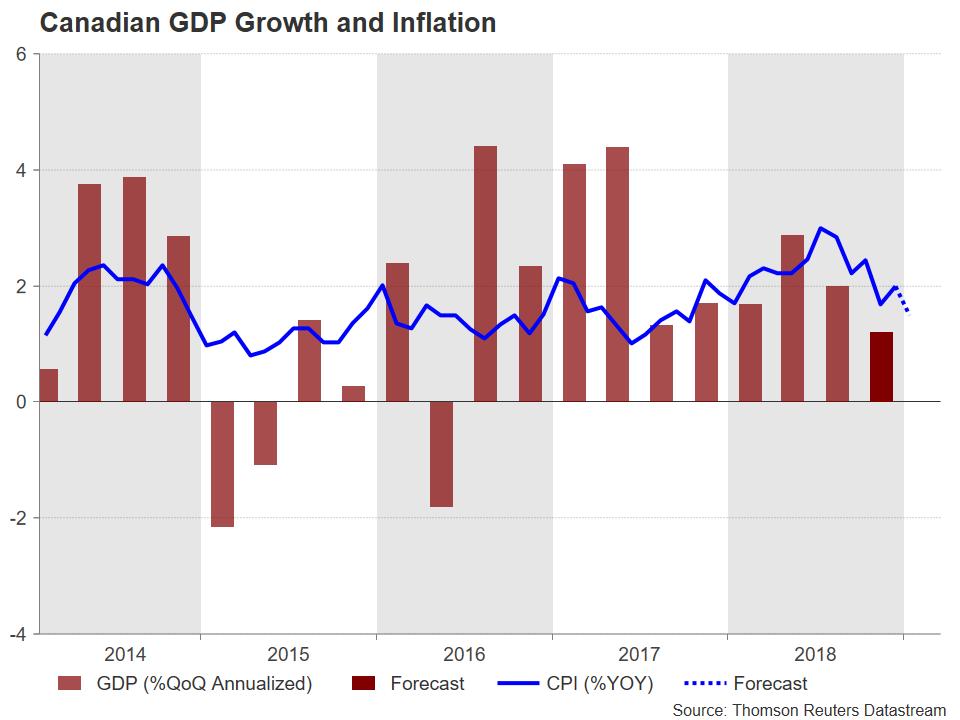 Canada Inflation PIB