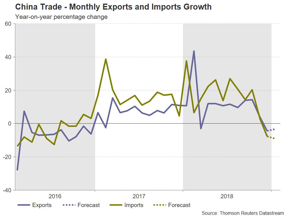 Exportations Importations Chine