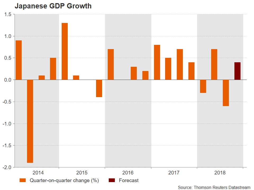 PIB Japon