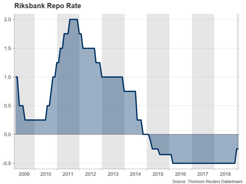 Riksbank 2019