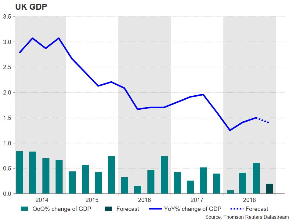 PIB UK Forex