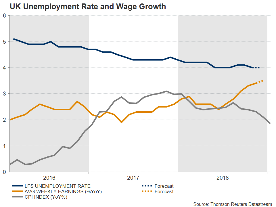 Royaume-Uni Chômage Salaires