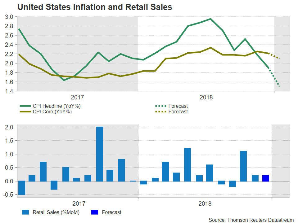 Inflation États-Unis Forex 2019