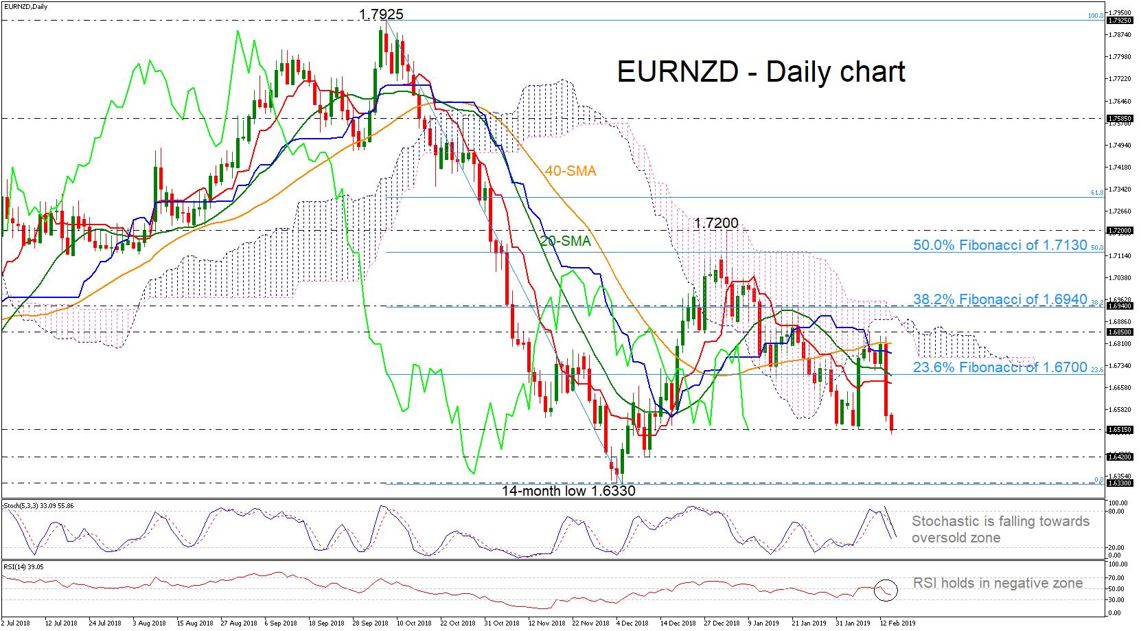 eur/nzd forex 14022019
